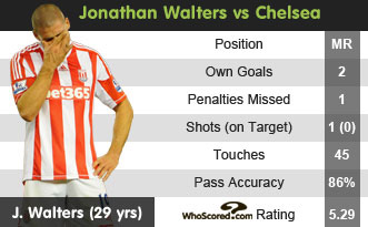 WhoScored.com's analysis of Walters' performance
