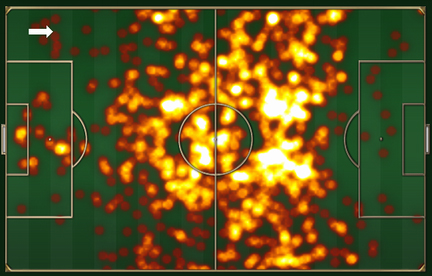 Heat map of all of Barca's 961 touches, 11 in the penalty area. Milan put up a wall right at the 18-yard line.