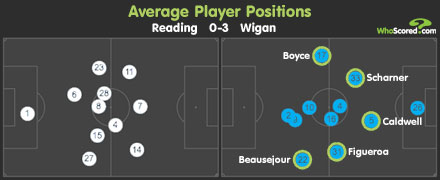 Wigan average player positions
