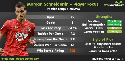 Morgan Schneiderlin