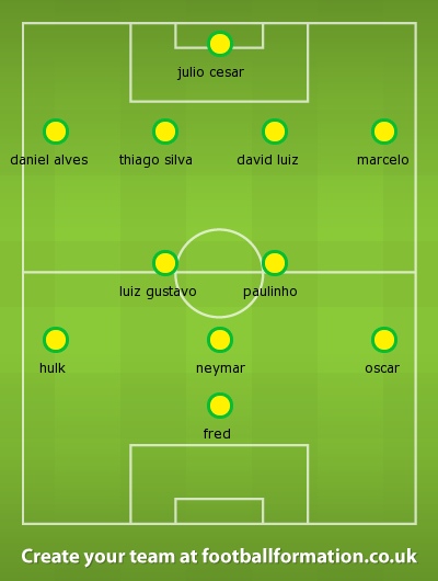 Brazil's probable starting XI