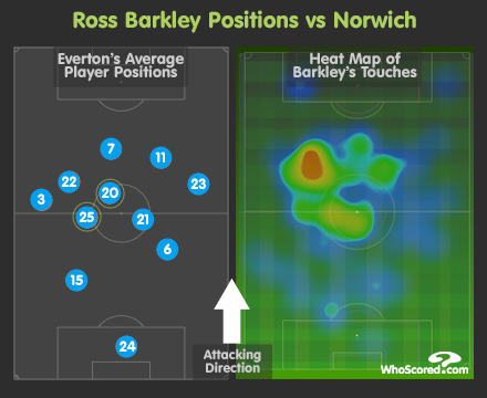 Ross Barkley stats