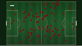 Scatter chart showing position of Aaron Ramsey's passes against Fulham.