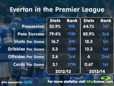 Everton season on season stats