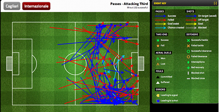 Inter's passing in the attacking third.