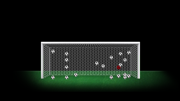 Lionel Messi's league penalties since the start of the 2010/11 season.
