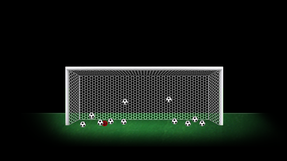 Mario Balotelli's league penalties since the start of the 2010/11 season.