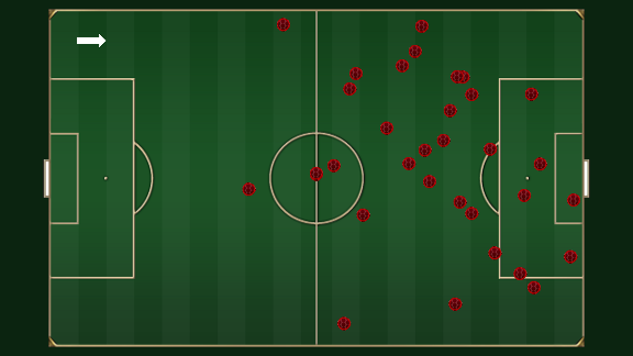 Fernando Torres' key touches against Manchester City.