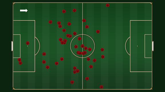 Lee Catermole's key touches for Sunderland v Newcastle.
