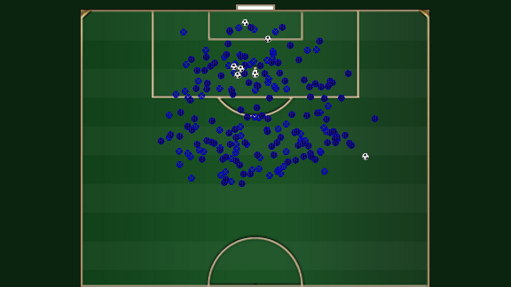 Spurs have taken over 200 shots and scored just nine Prem Lge goals.