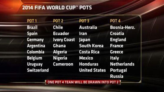 World Cup draw pots graphic