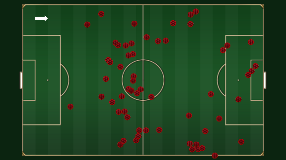 The destinations of Wayne Rooney's passes against Aston Villa.