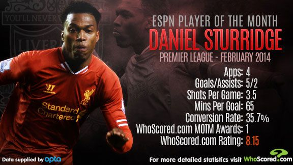 Daniel Sturridge Player of the Month graphic
