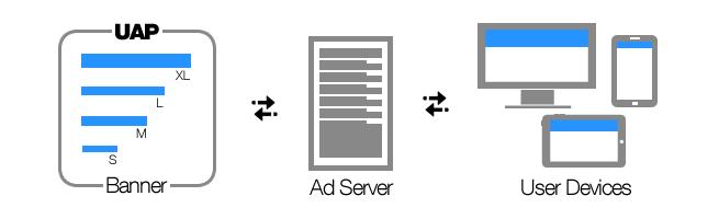 UAP diagram