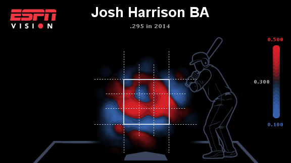 Josh Harrison heat map
