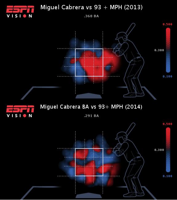 ESPN Datos Miguel Cabrera bateo