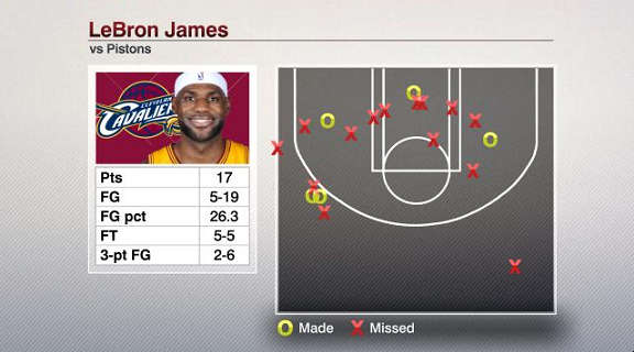 Was this LeBron's worst loss as a pro? - Stats & Info- ESPN
