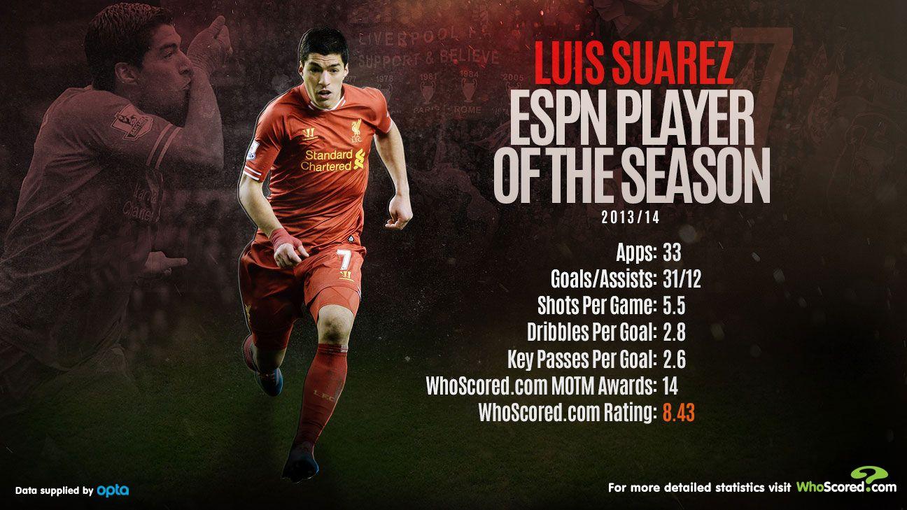 ESPN FC Player of the Season - Luis Suarez - ESPN FC