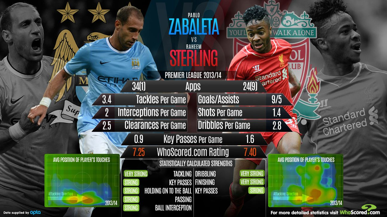The battle between Raheem Sterling and Pablo Zabaleta could prove decisive in Liverpool's visit to Manchester City.