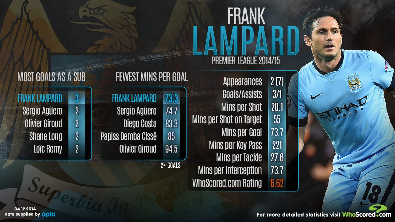 Frank Lampard continues to make the most of his chances at Manchester City.