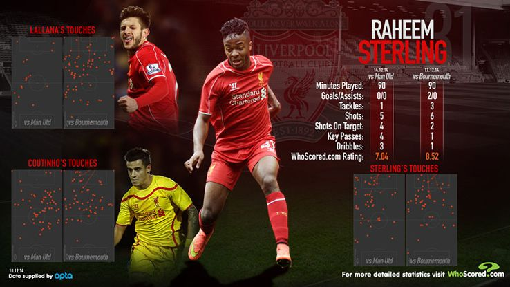Raheem Sterling's new role in playing more direct gave the Liverpool attack a needed boost.