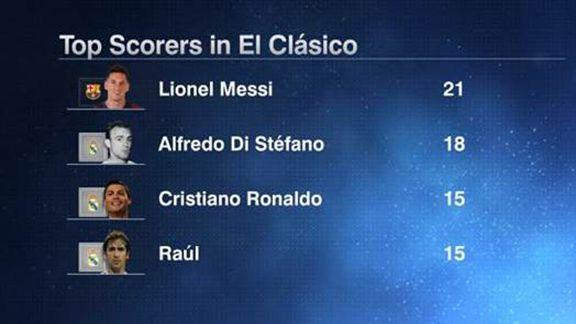 image result for messi highest el clasico goal scorer