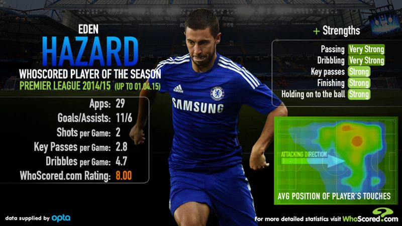 Eden Hazard was the only player able to achieve a WhoScored rating of 8.00 for the 2014-15 Premier League season.