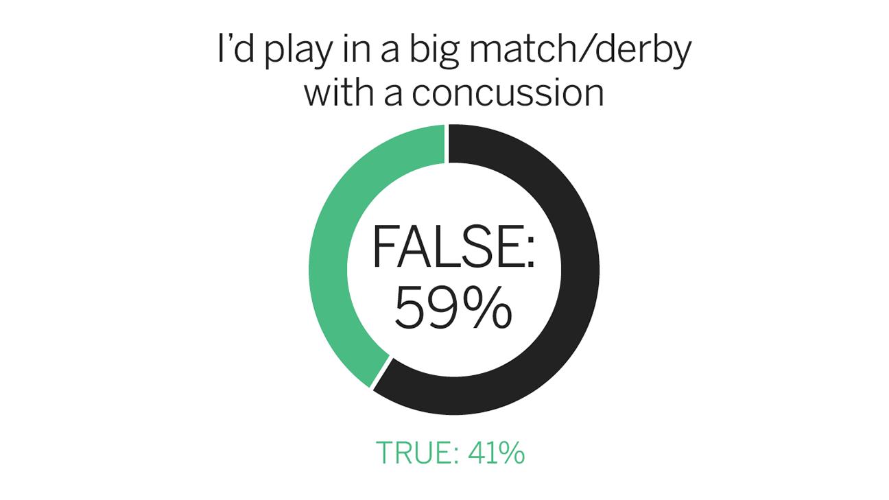 fc_survey_concussion_1296x729.png&w=738&site=espnfc