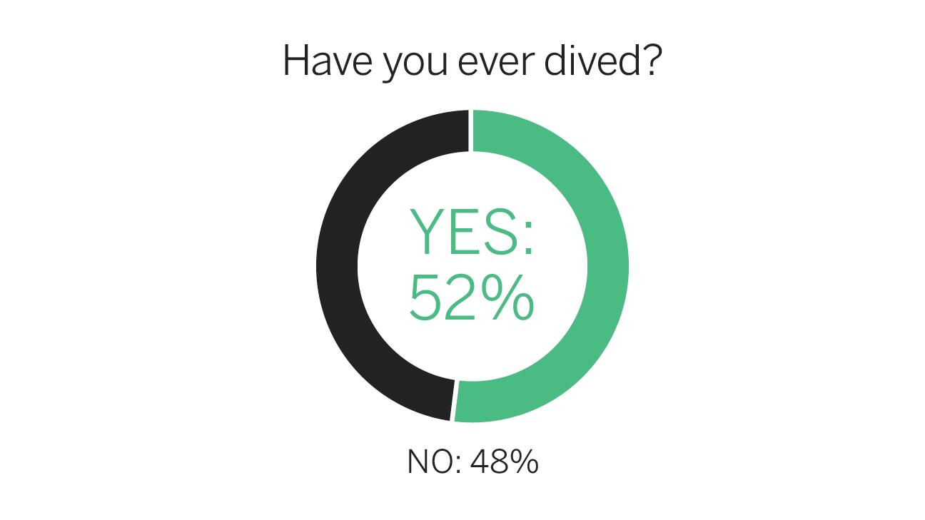 fc_survey_dive_1296x729.png&w=738&site=espnfc