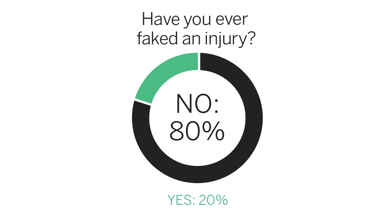 fc_survey_injury_1296x729.png&w=738&site=espnfc