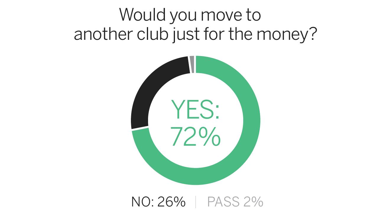 fc_survey_money_1296x729.png&w=738&site=espnfc
