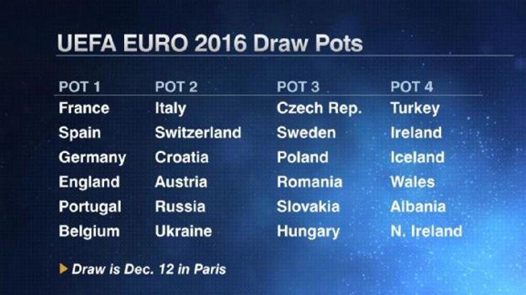 Euro 2016 confirmed pots