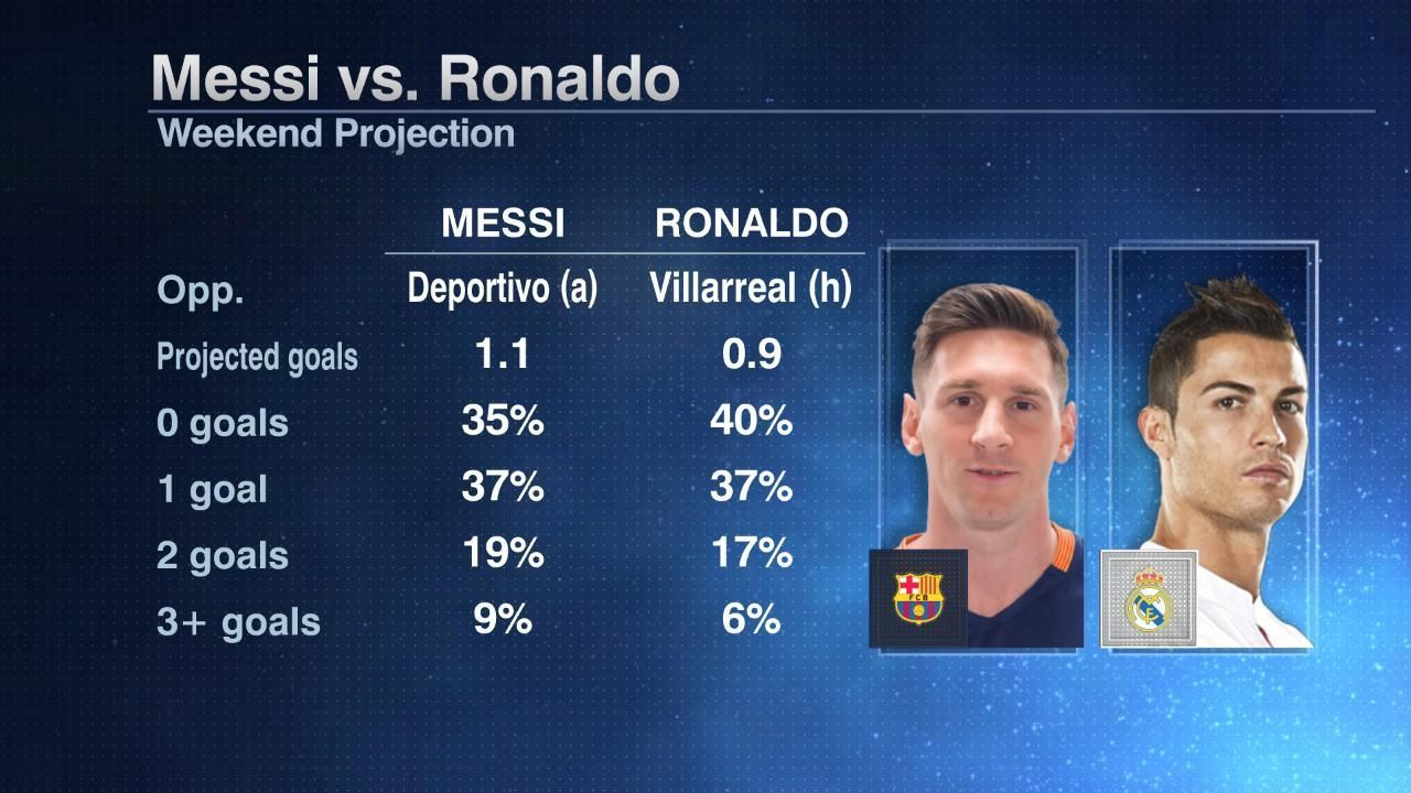 Lionel Messi and Cristiano Ronaldo upcoming match projections