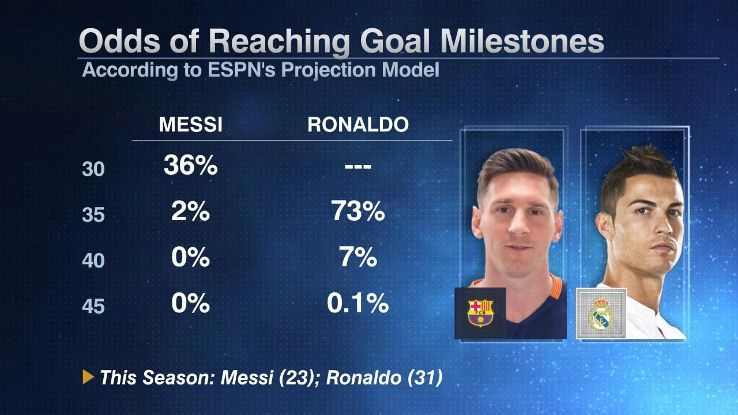 Lionel Messi and Cristiano Ronaldo season goal projections.