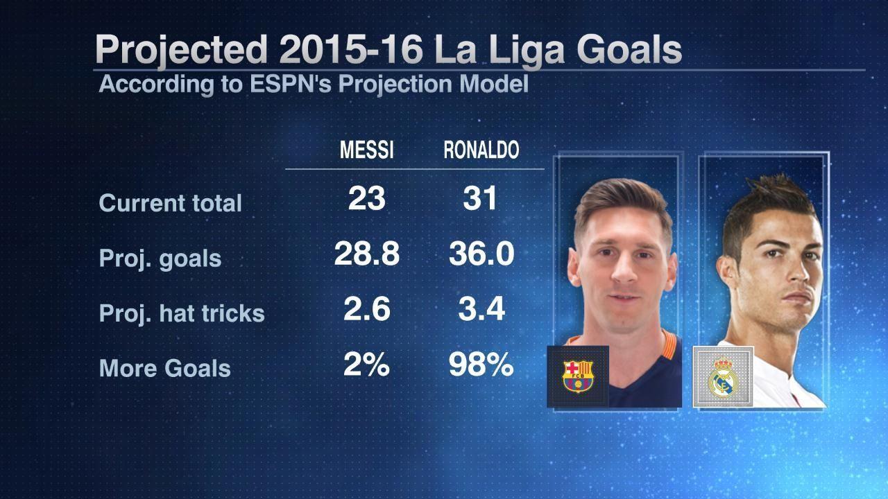 Lionel Messi and Cristiano Ronaldo 2015-16 La Liga goal projections.