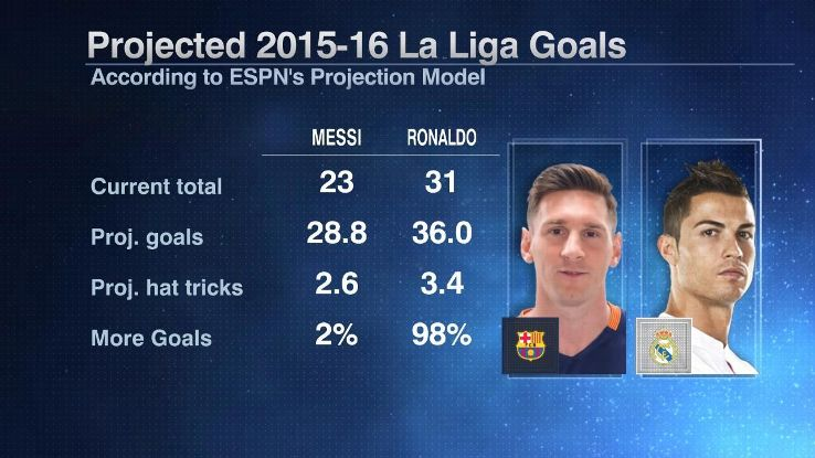 Lionel Messi and Cristiano Ronaldo 2015-16 La Liga goal projections.