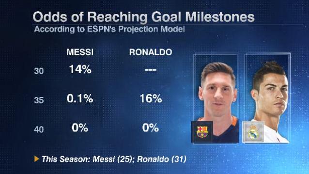 Lionel Messi and Cristiano Ronaldo 2015-16 La Liga scoring milestones