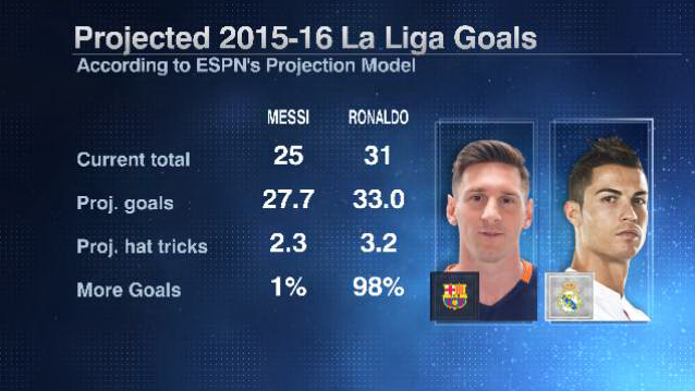 Lionel Messi and Cristiano Ronaldo projected La Liga goals tally