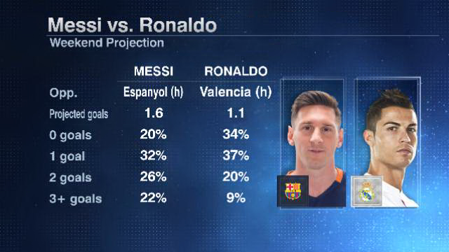 Lionel Messi and Cristiano Ronaldo projected weekend goals