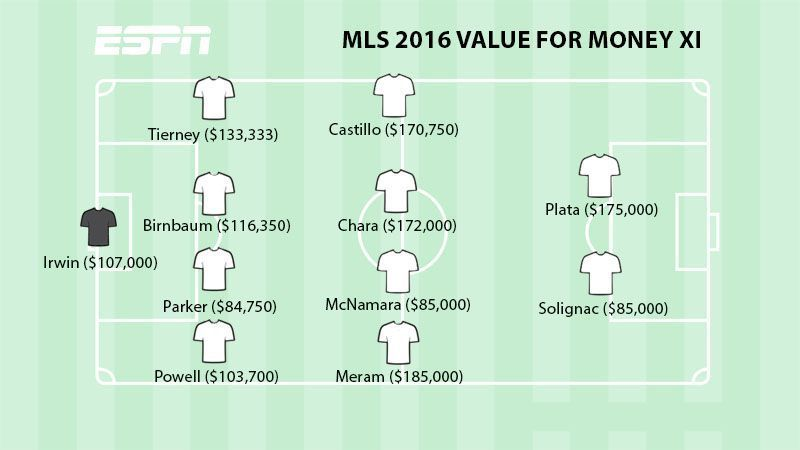 MLS best-value XI