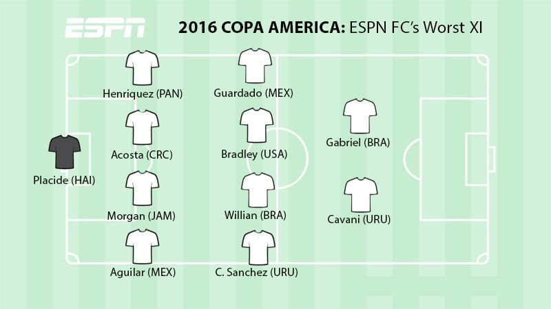 Copa America Worst XI