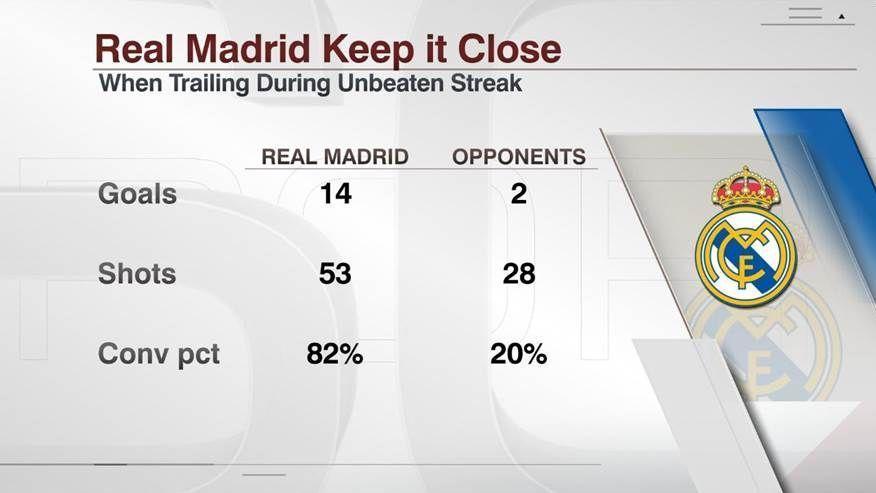 Real Madrid trailing stats