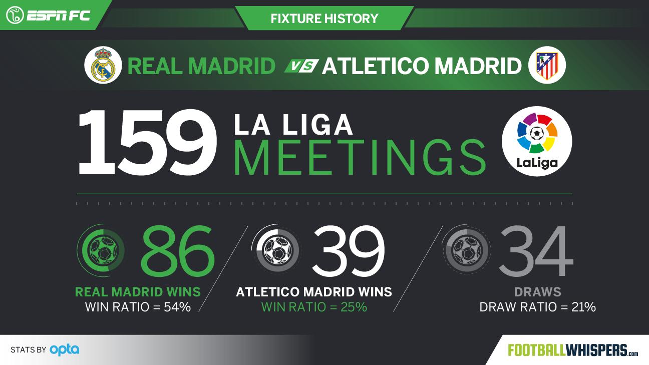 Real Madrid vs. Atletico Madrid head-to-head