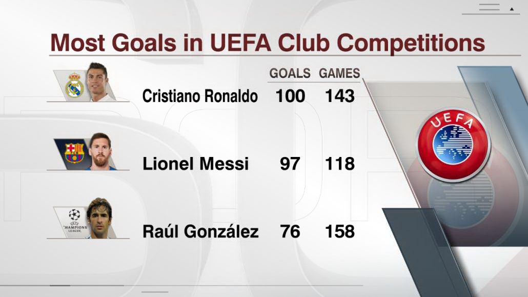 Most goals in UEFA club competitions
