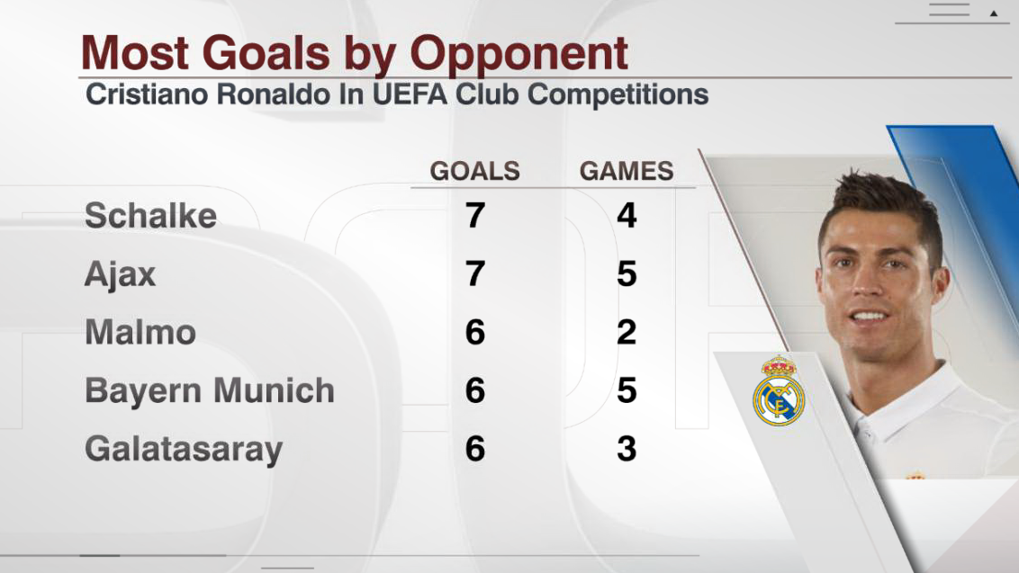 Most goals by opponent