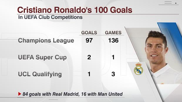Cristiano Ronaldo's 100 goals in European club competitions.