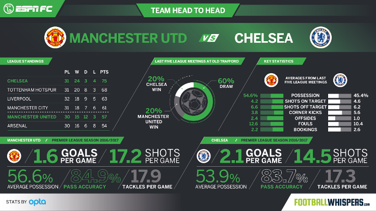 Manchester United vs. Chelsea head-to-head stats