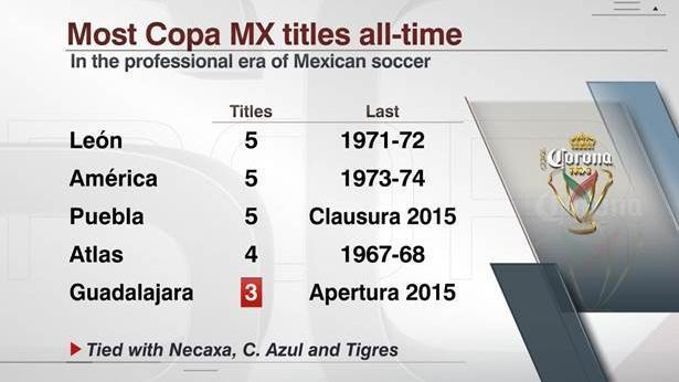 Most Copa MX titles of all-time