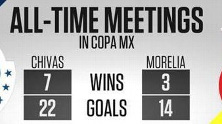 All-time meetings