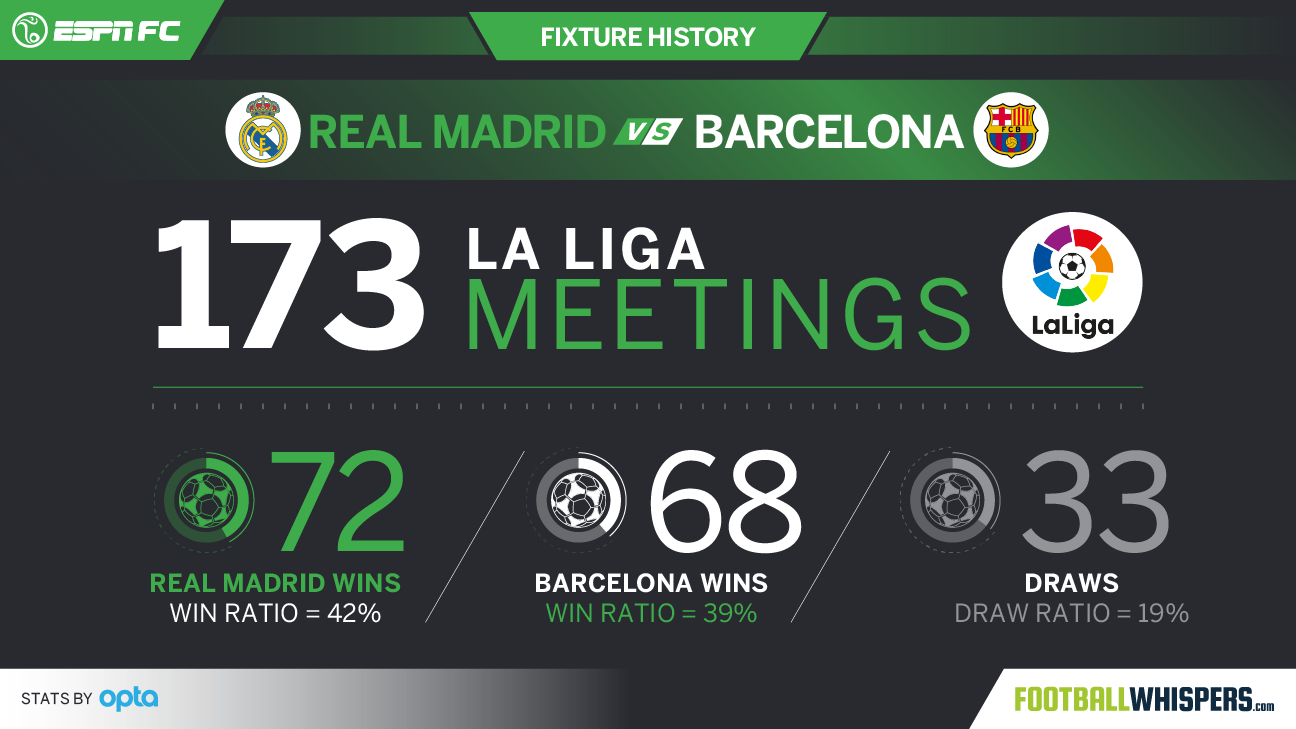 Real Madrid vs. Barcelona fixture history